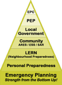 Chart illustrating the levels of Emergency Planning in Canada